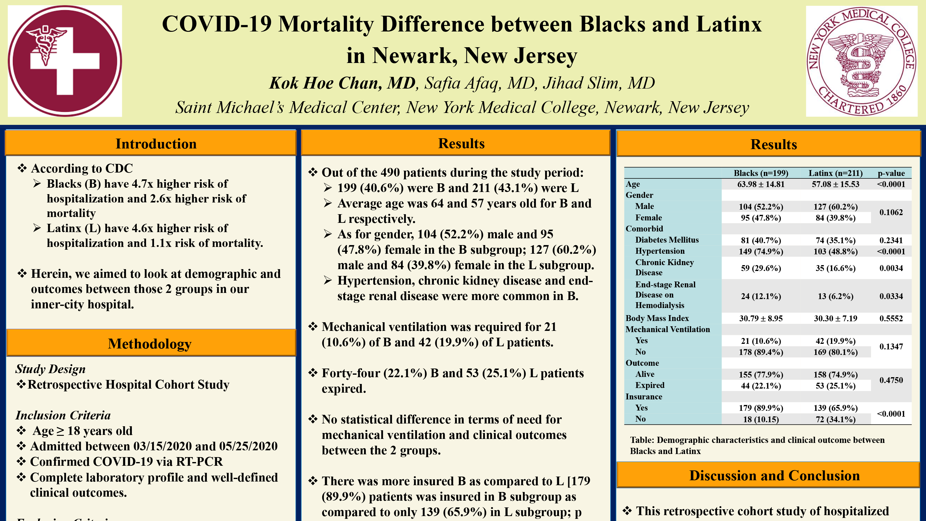 2-R-10-COVID-19 Mortality Difference between Blacks and Latinx in Newark New Jersey