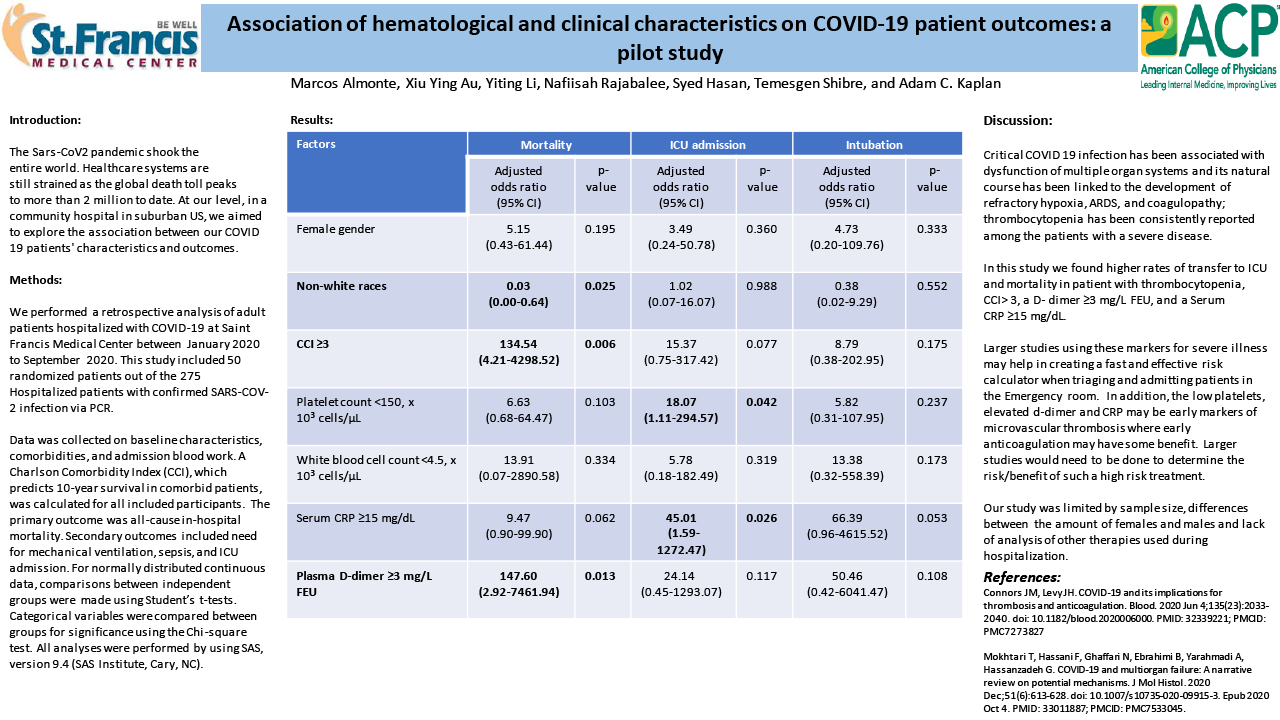 6-R-16-Association of hematological and clinical characteristics on COVID-19 patient outcomes