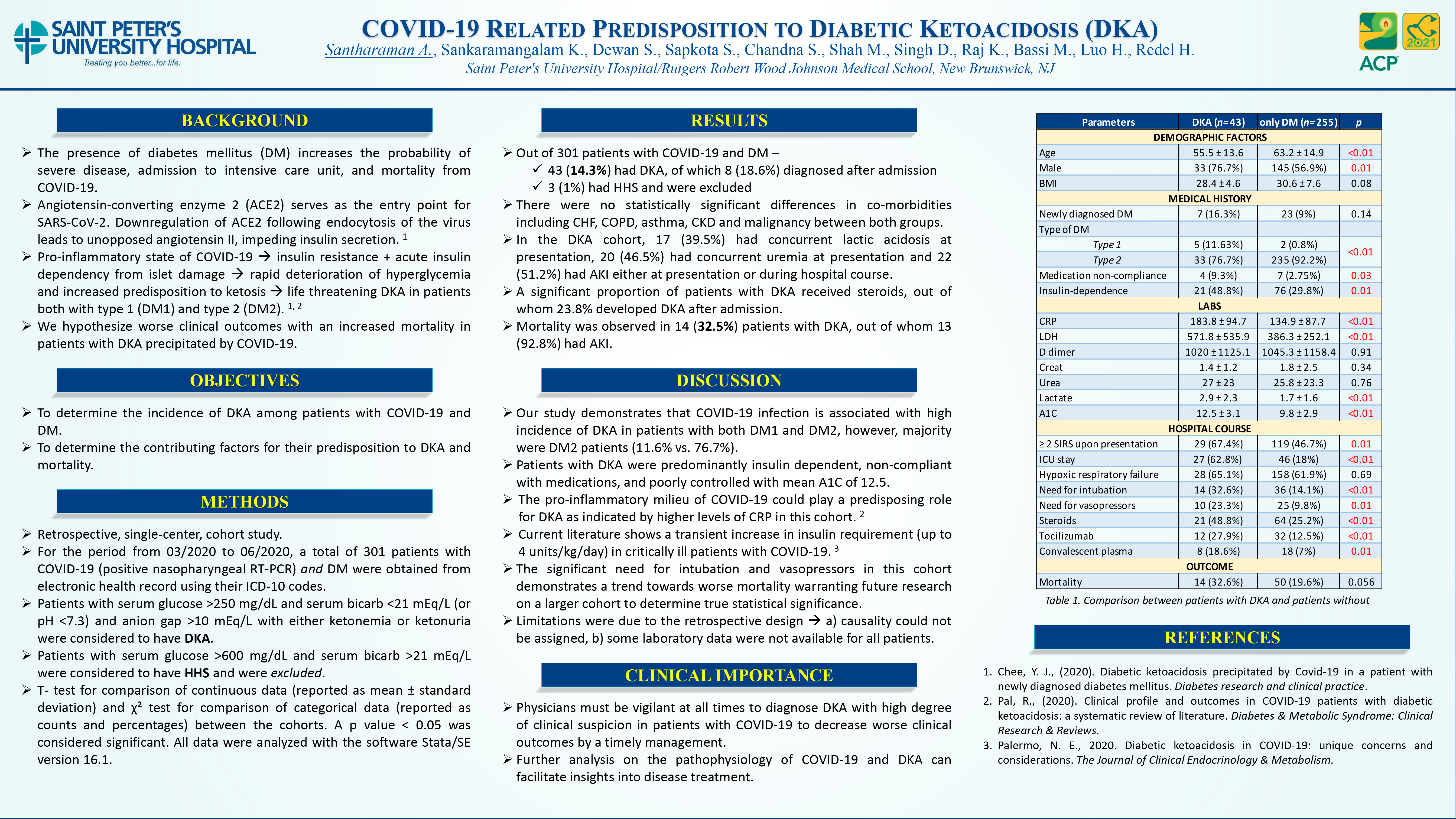 7-R-19-A Retrospective Review of COVID-19 Related Predisposition to Diabetic Ketoacidosis (DKA)